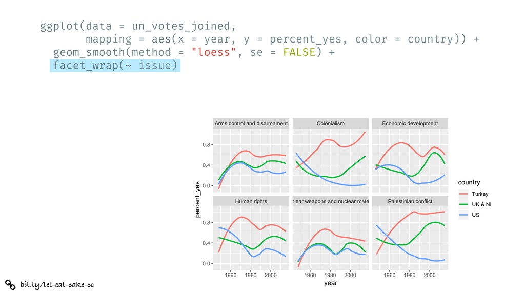 bit.ly/let-eat-cake-cc ggplot(data = un_votes_j...