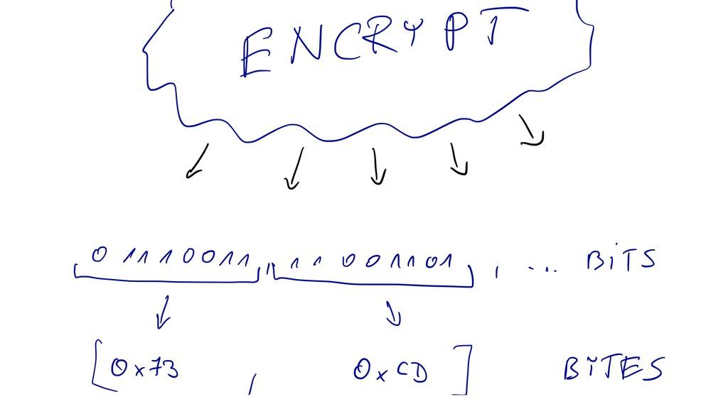 MyENCRypt 1 t I t yinnoonn , . . . Bits d to [0...