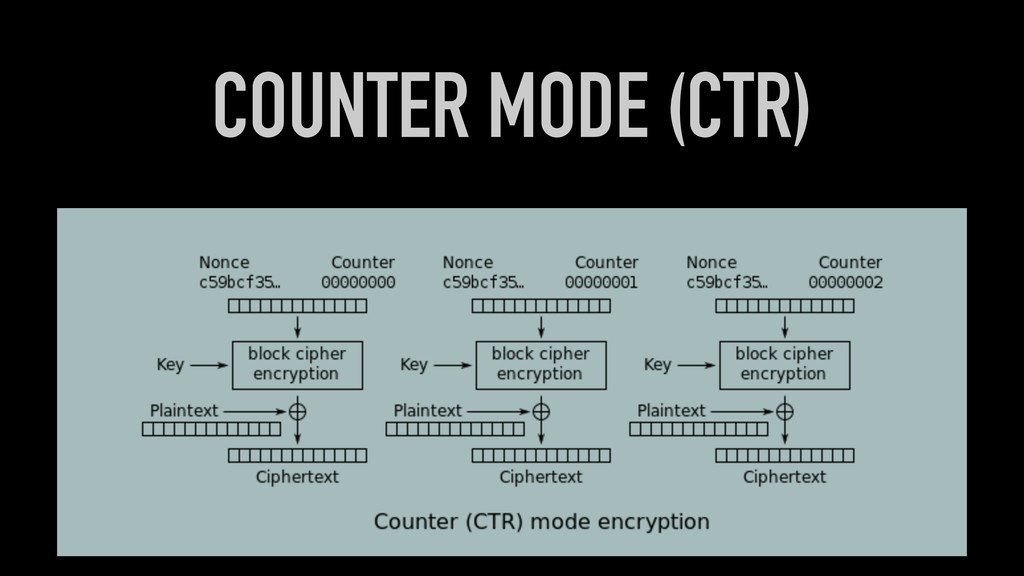 COUNTER MODE (CTR)