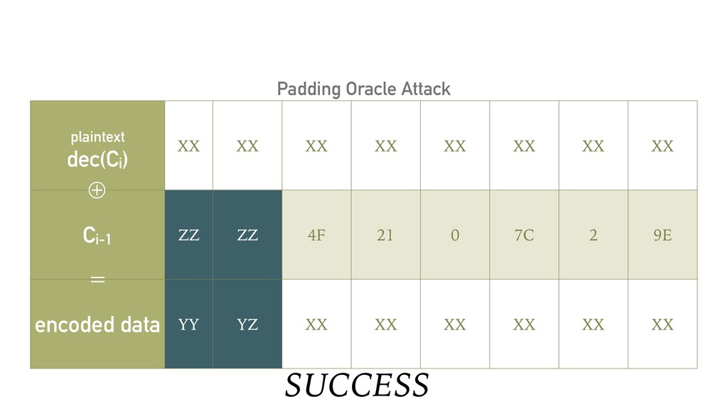SUCCESS Padding Oracle Attack plaintext dec(Ci)...