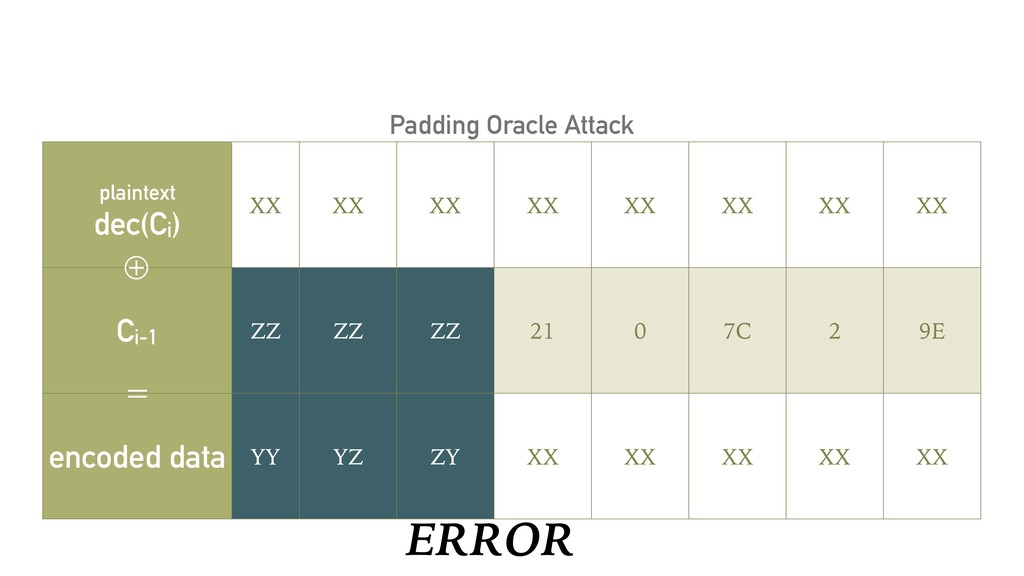 ERROR Padding Oracle Attack plaintext dec(Ci) X...