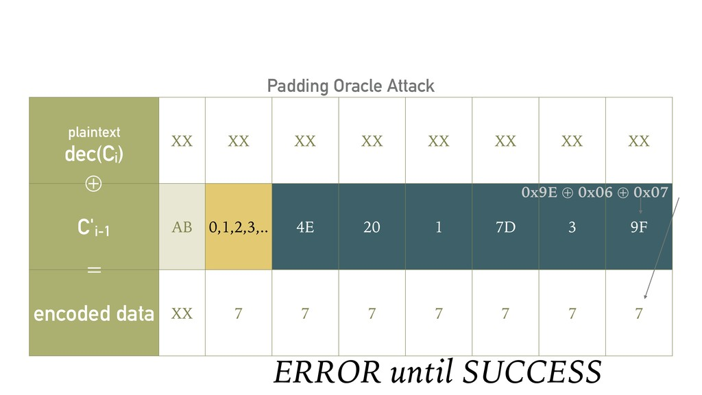 Padding Oracle Attack plaintext dec(Ci) XX XX X...