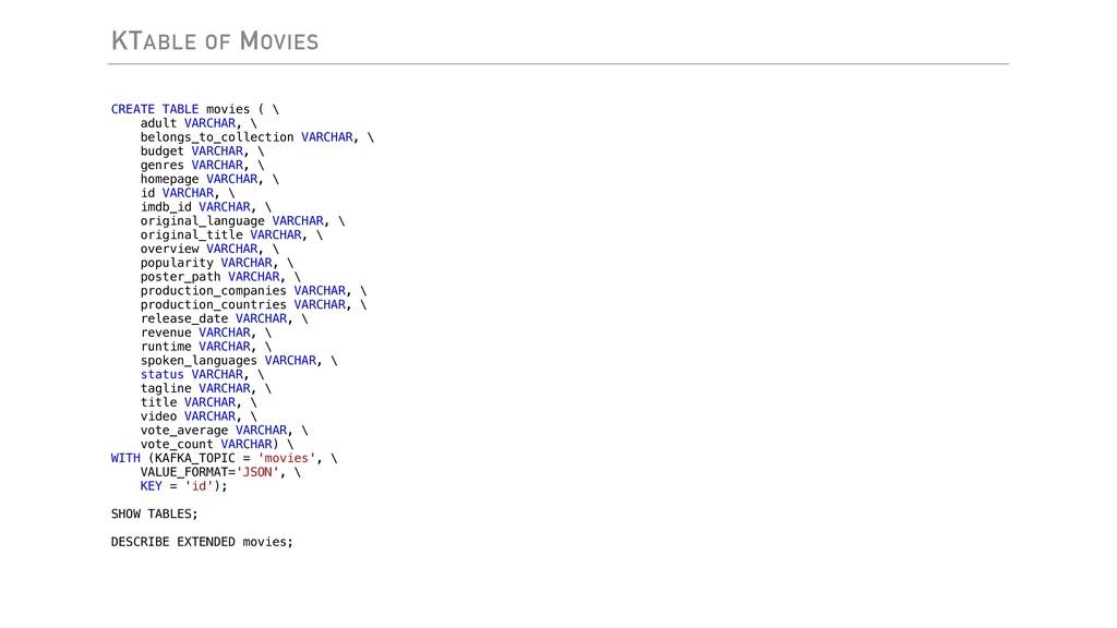 KTABLE OF MOVIES CREATE TABLE movies ( \ adult ...
