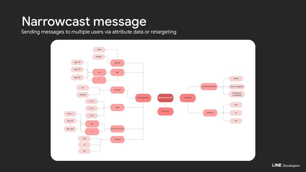 Developers Narrowcast message Sending messages ...