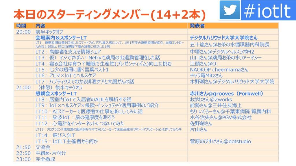 本日のスターティングメンバー(14+2本) 時間 内容 発表者 20:00 前半キックオフ 会...