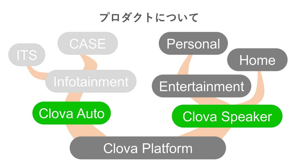 ITS CASE Infotainment Clova Auto Clov...