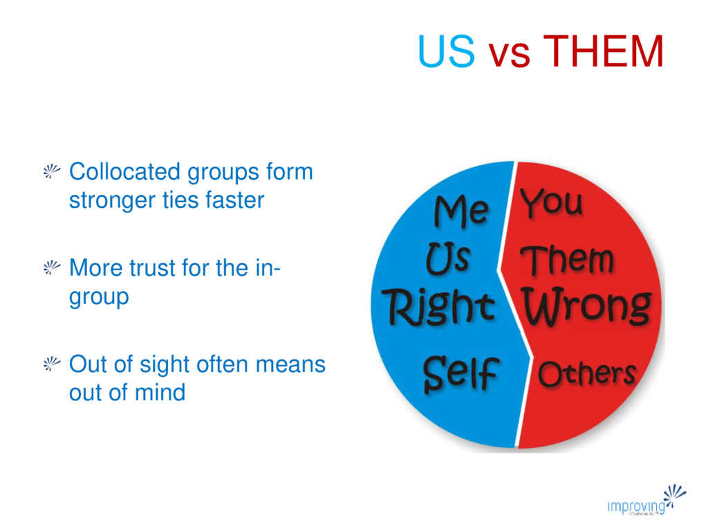 US vs THEM Collocated groups form stronger ties...