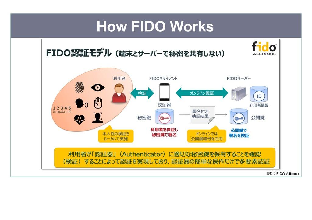 How FIDO Works 出典:FIDO Alliance