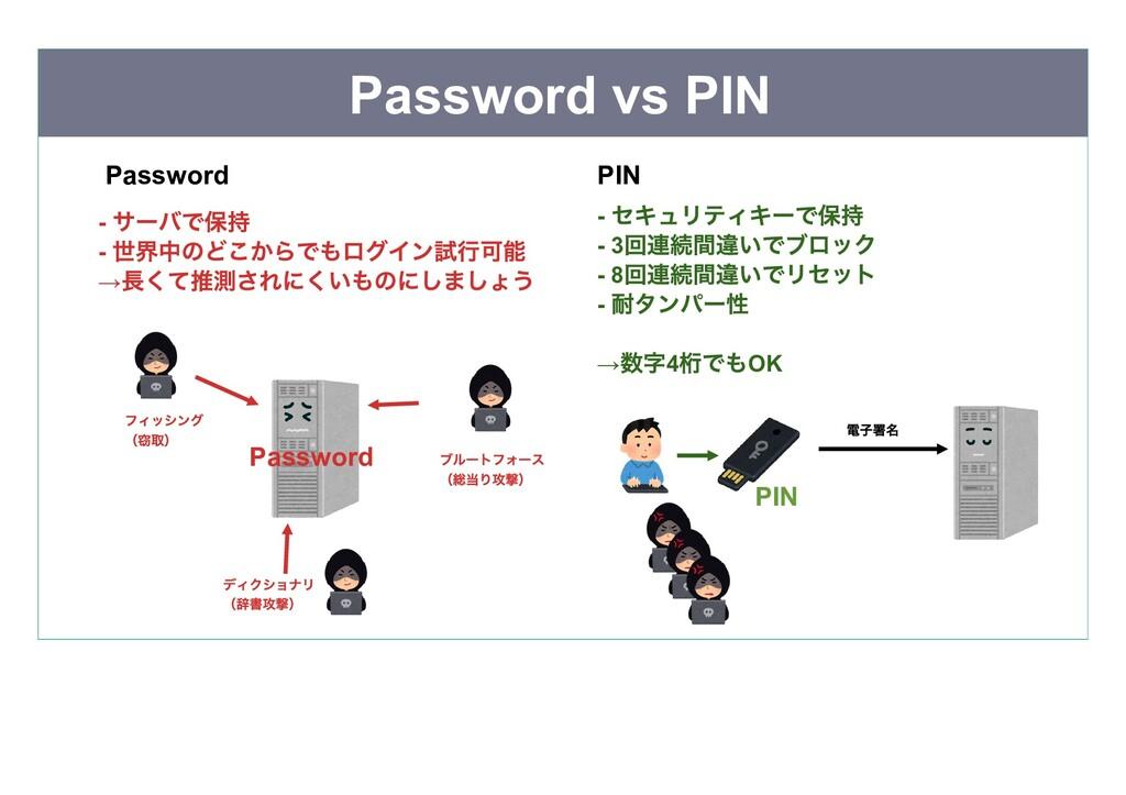 Password vs PIN Password  Password  PIN  PIN  ブ...