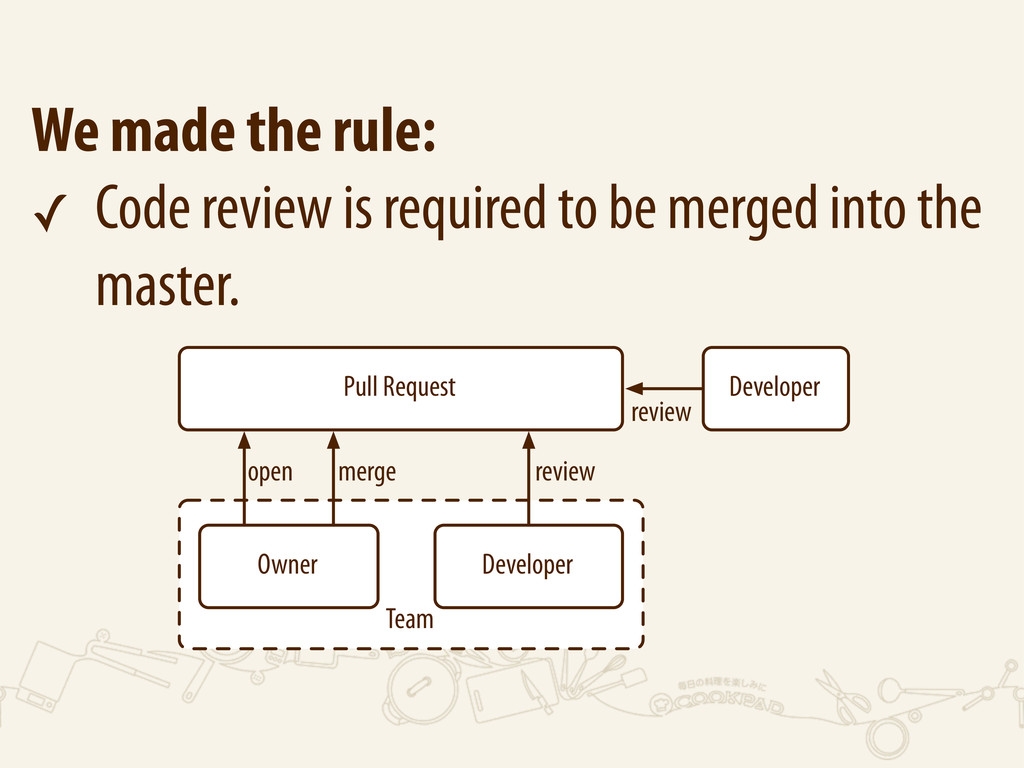 We made the rule: ✓ Code review is required to ...