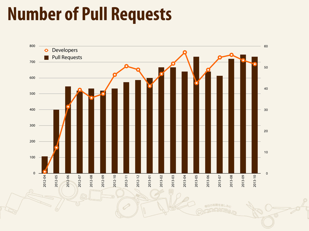 Number of Pull Requests 0 100 200 300 400 500 6...