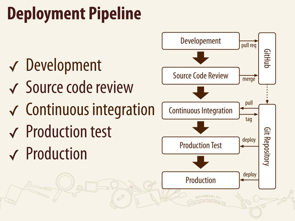 ✓ Development ✓ Source code review ✓ Continuous...