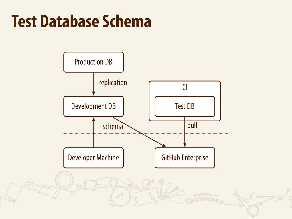 CI Production DB Development DB Test DB GitHub ...