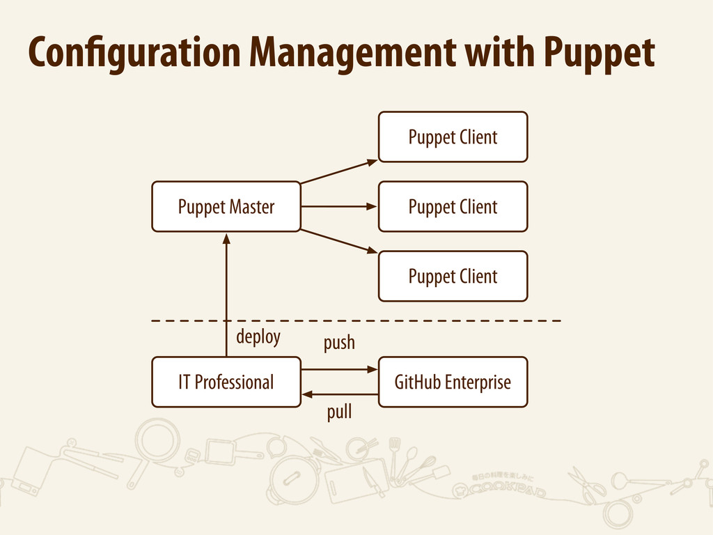 Puppet Client Puppet Master GitHub Enterprise d...