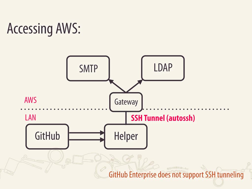 GitHub LDAP SMTP Accessing AWS: LAN AWS Helper ...