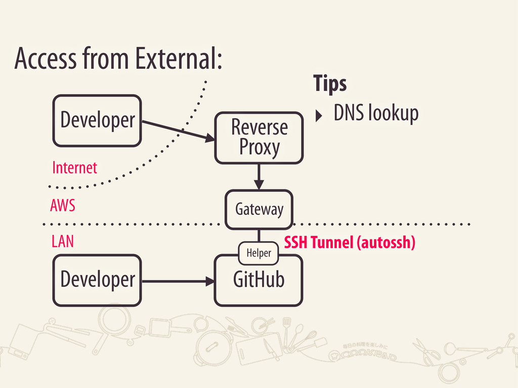 Developer Access from External: LAN AWS GitHub ...