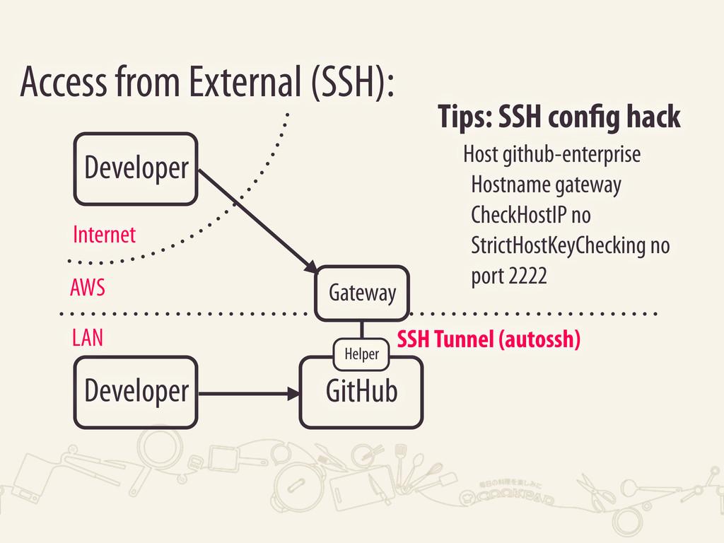 Developer Access from External (SSH): LAN AWS G...