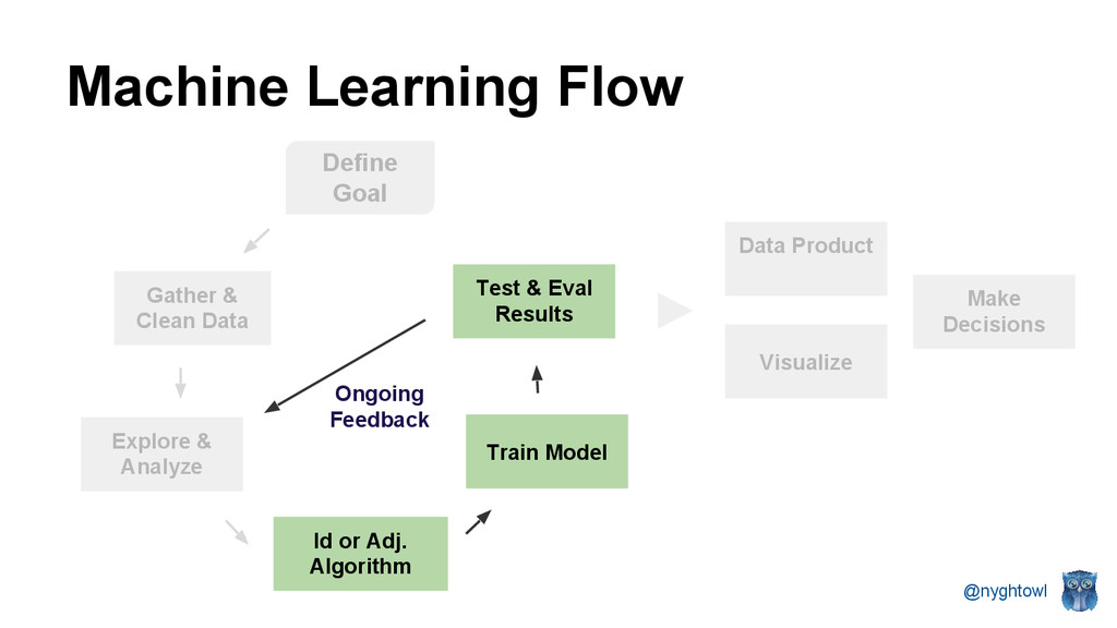 @nyghtowl Machine Learning Flow Gather & Clean ...