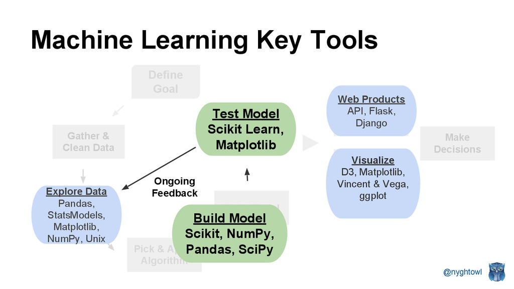 @nyghtowl Machine Learning Key Tools Gather & C...