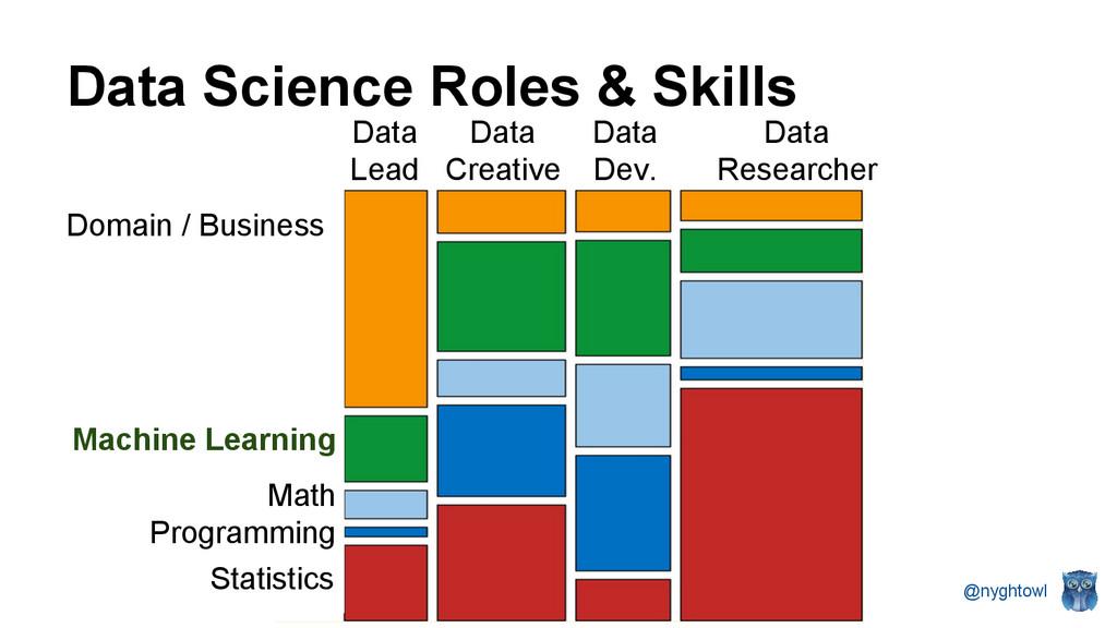 @nyghtowl Data Lead Data Creative Data Dev. Dat...