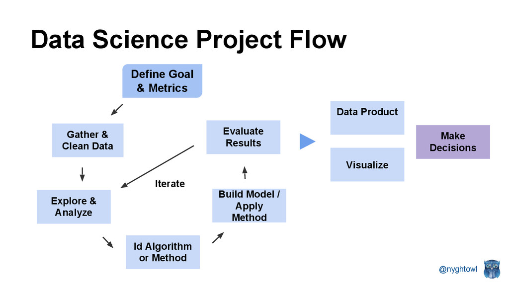 @nyghtowl Data Science Project Flow Gather & Cl...