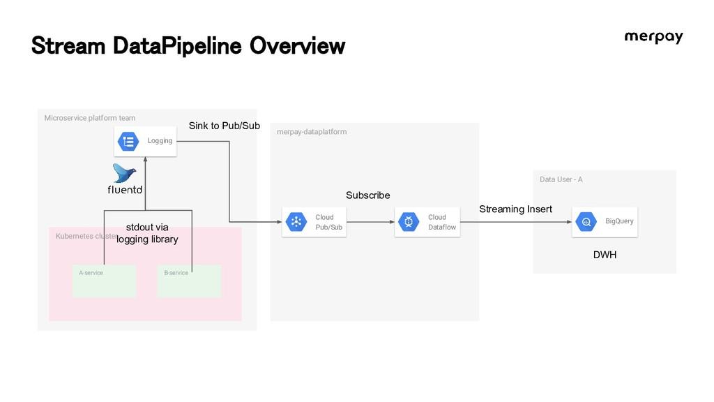Stream DataPipeline Overview Microservice platf...