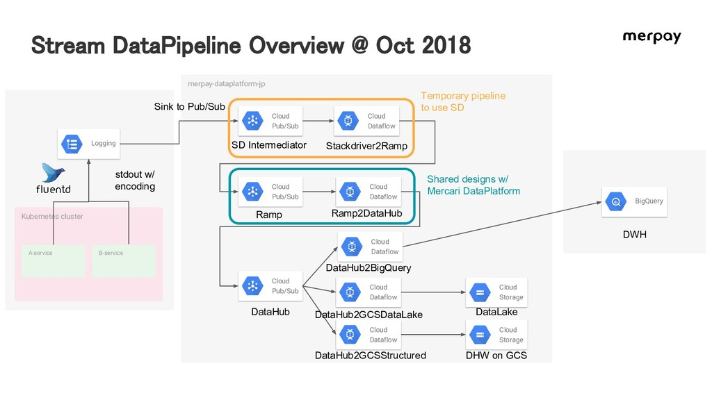 Kubernetes cluster A-service B-service merpay-d...
