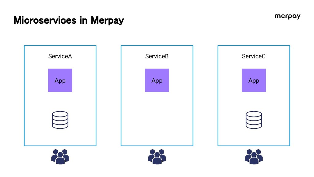 Microservices in Merpay ServiceA ServiceB Servi...