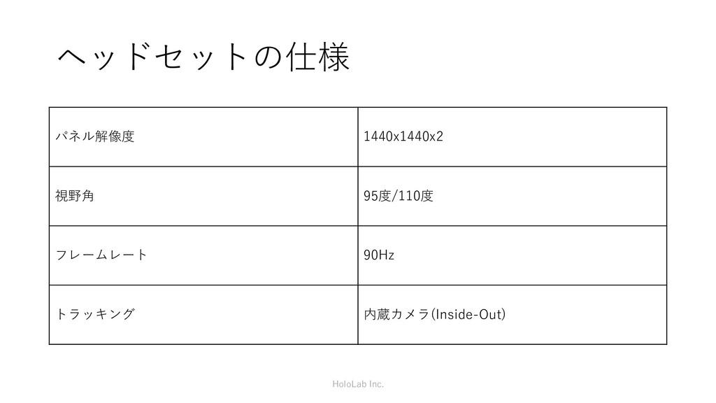 ヘッドセットの仕様 パネル解像度 1440x1440x2 視野角 95度/110度 フレームレ...