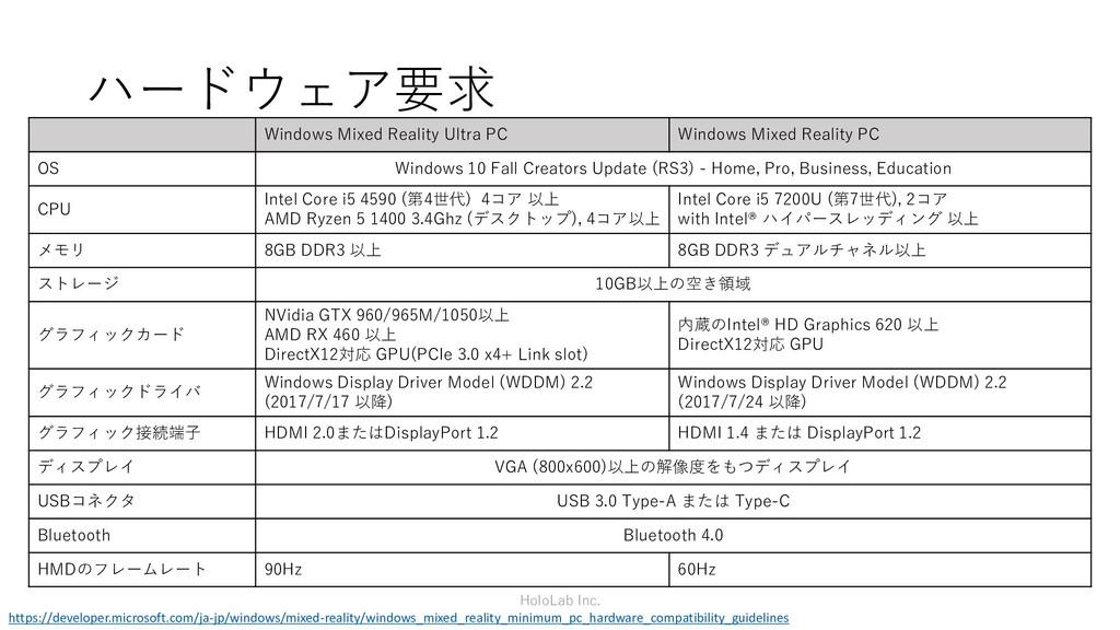 ハードウェア要求 Windows Mixed Reality Ultra PC Windows...