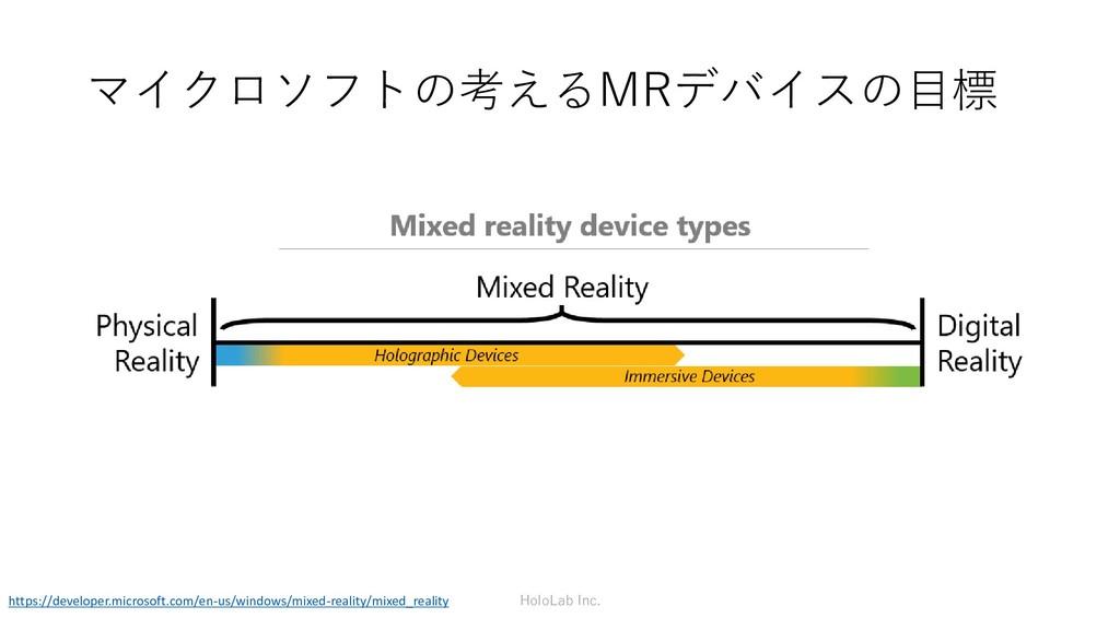 マイクロソフトの考えるMRデバイスの目標 HoloLab Inc. https://devel...