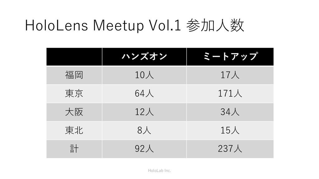 HoloLens Meetup Vol.1 参加人数 ハンズオン ミートアップ 福岡 10人 ...