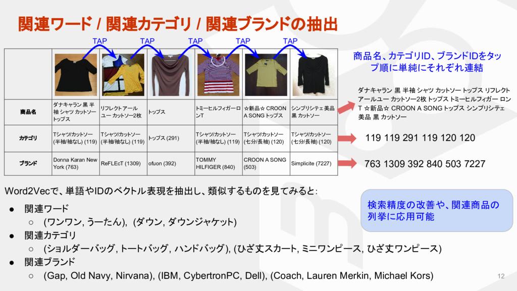 関連ワード / 関連カテゴリ / 関連ブランドの抽出 12 商品名 ダナキャラン 黒 半 袖 ...