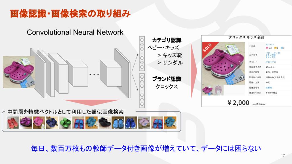 画像認識・画像検索の取り組み 17 Convolutional Neural Network ...