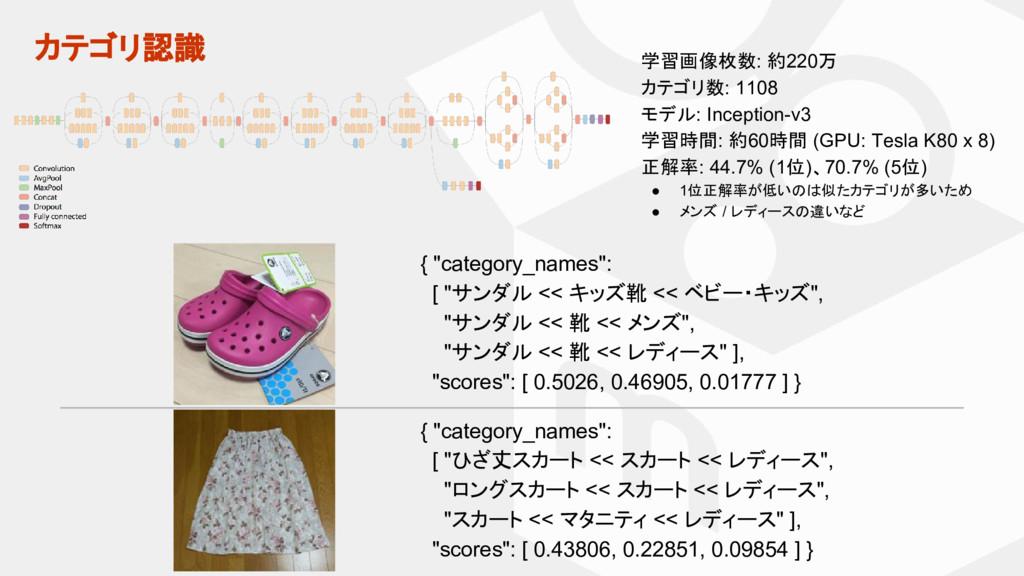 カテゴリ認識 学習画像枚数: 約220万 カテゴリ数: 1108 モデル: Inception...