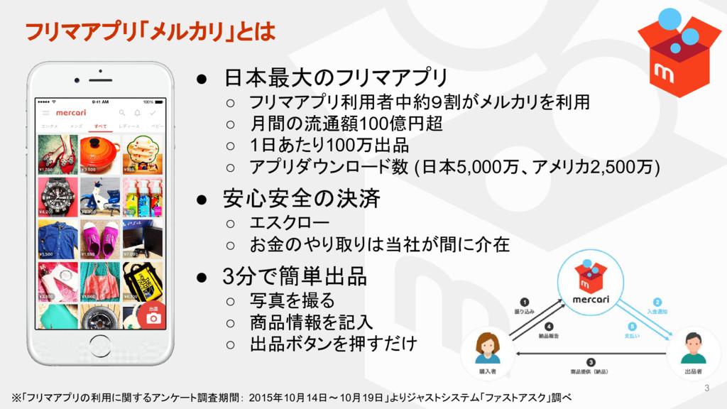 フリマアプリ「メルカリ」とは ● 日本最大のフリマアプリ ○ フリマアプリ利用者中約9割がメル...