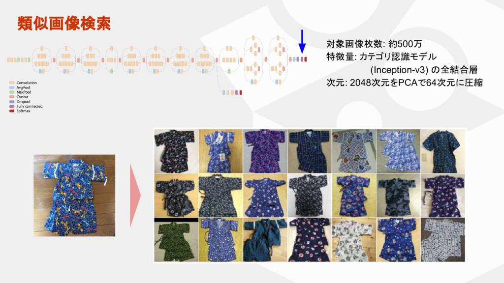 類似画像検索 対象画像枚数: 約500万 特徴量: カテゴリ認識モデル (Inception-...