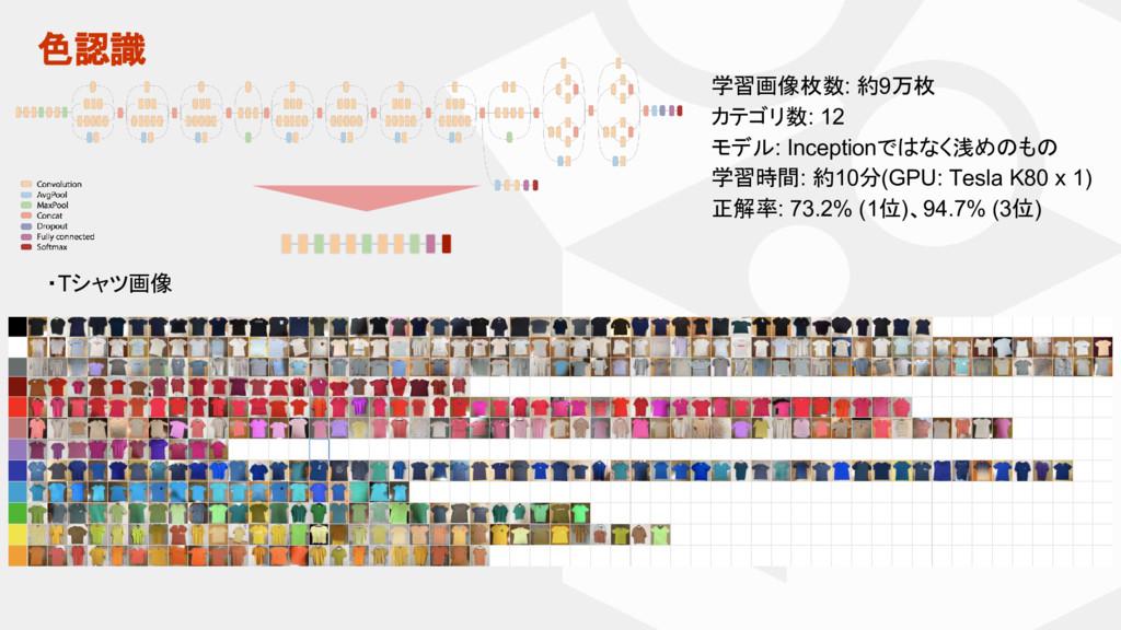 色認識 学習画像枚数: 約9万枚 カテゴリ数: 12 モデル: Inceptionではなく浅め...