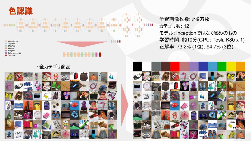 色認識 ・全カテゴリ商品 学習画像枚数: 約9万枚 カテゴリ数: 12 モデル: Incept...