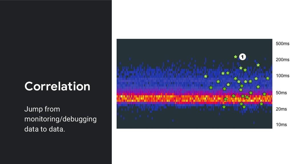 Correlation Jump from monitoring/debugging data...