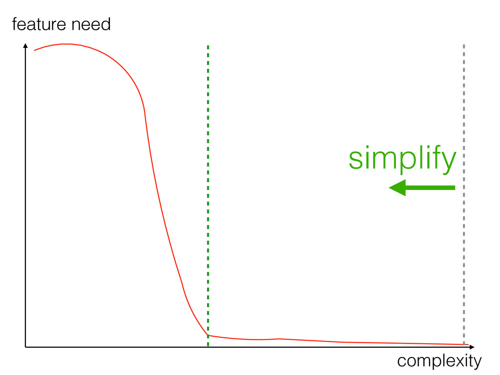 feature need complexity simplify