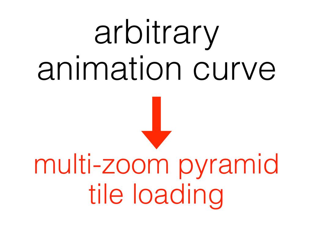 arbitrary animation curve multi-zoom pyramid ti...