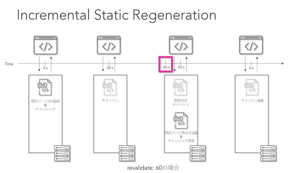 Incremental Static Regeneration revalidate: 60の...