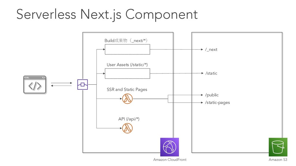 Serverless Next.js Component Build成果物(_next/*) ...