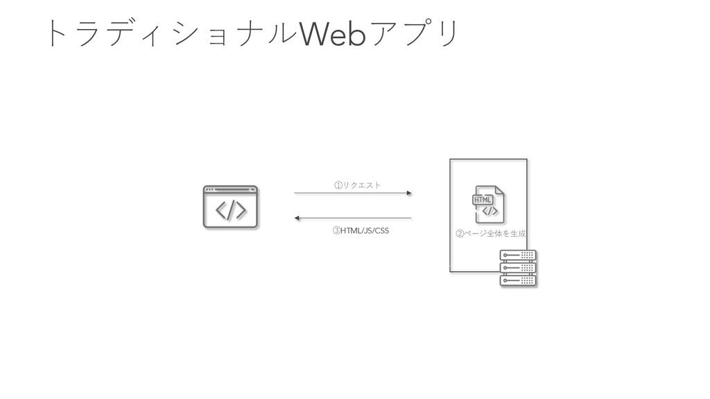 トラディショナルWebアプリ ①リクエスト ③HTML/JS/CSS ページ全体をレンダリング...