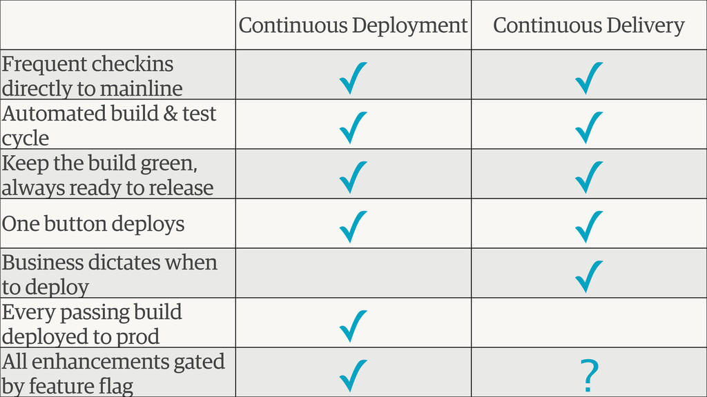 Continuous Deployment Continuous Delivery Frequ...