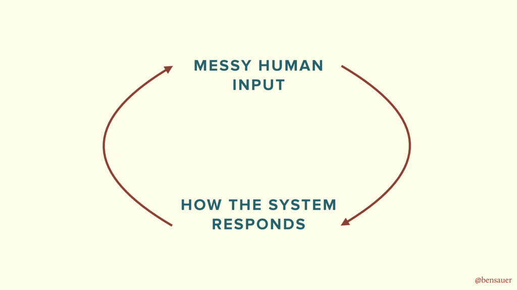 @bensauer MESSY HUMAN  INPUT HOW THE SYSTEM RE...