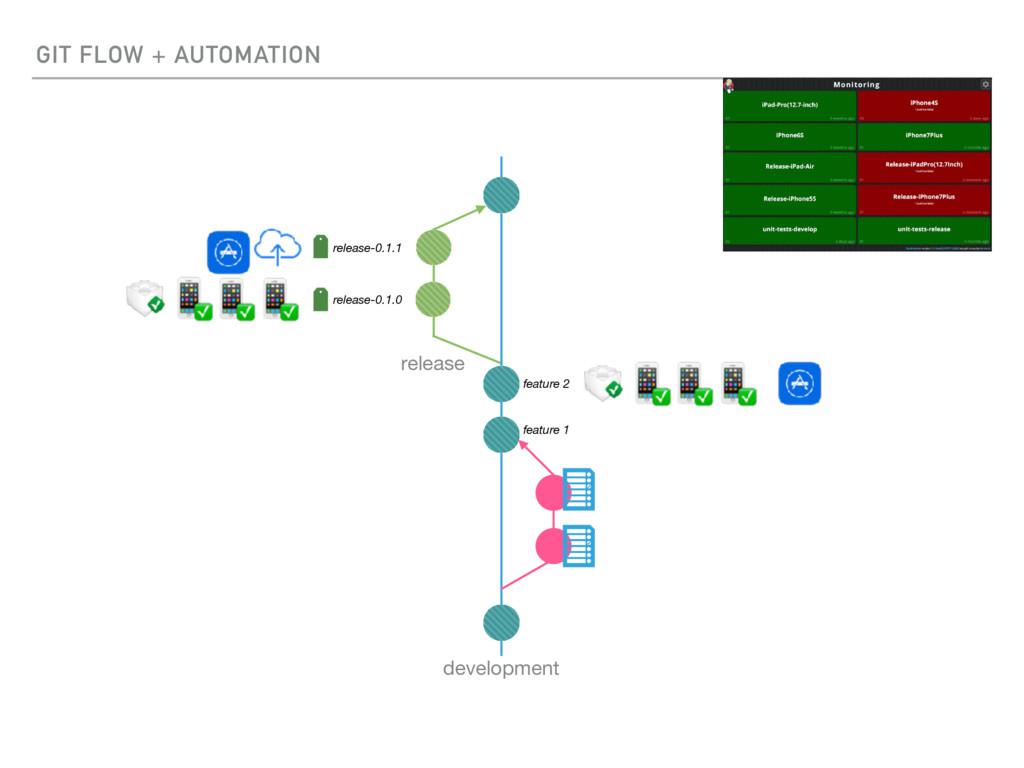 GIT FLOW + AUTOMATION development feature 1 fea...