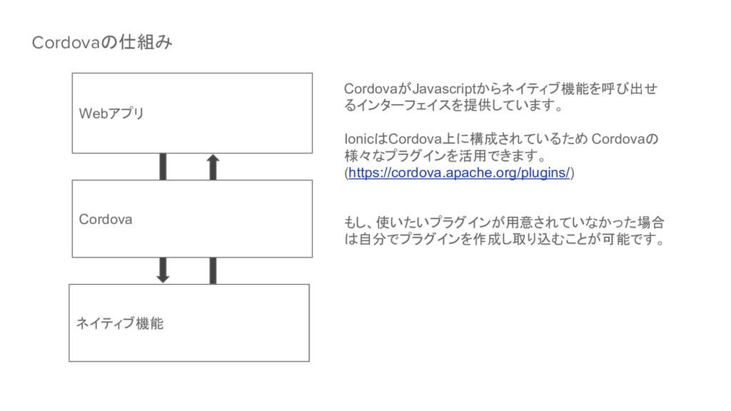 Webアプリ Cordova ネイティブ機能 CordovaがJavascriptからネイティ...