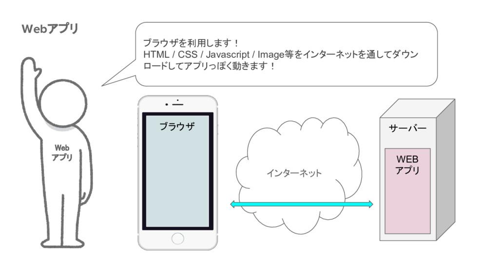 Webアプリ Web アプリ サーバー ブラウザ インターネット WEB アプリ ブラウザを利...